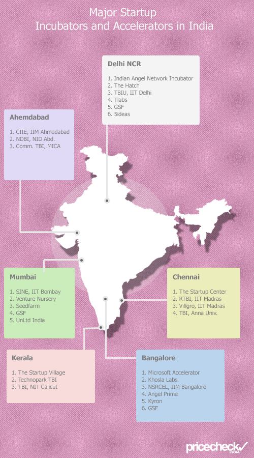 Technology Startup Incubators and Aceelerators in India